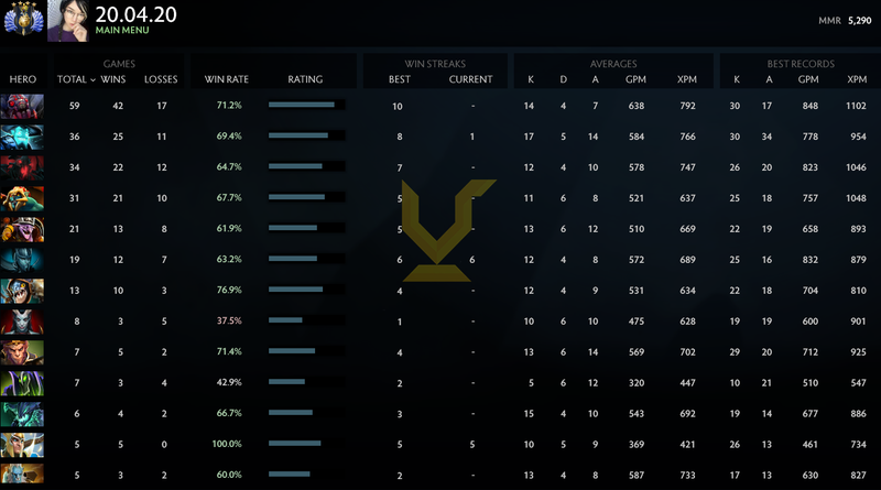 Divine IV | MMR: 5290 - Behavior: 9727