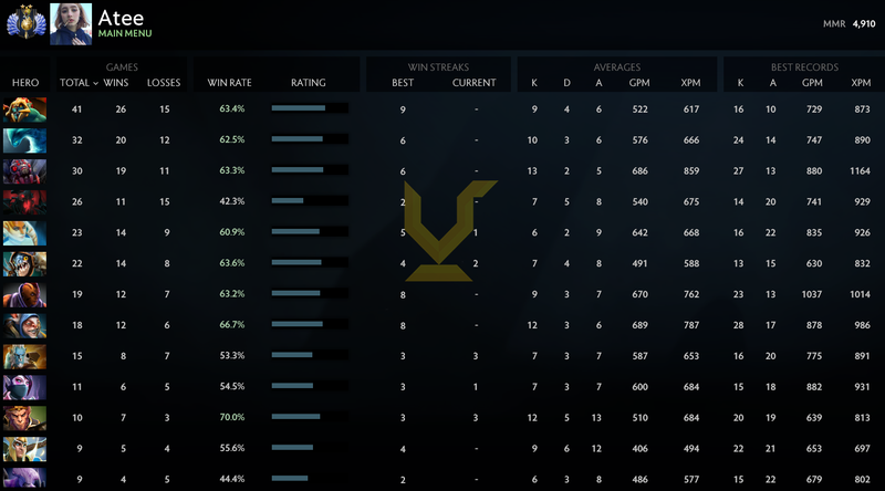 Divine II | MMR: 4910 - Behavior: 7951