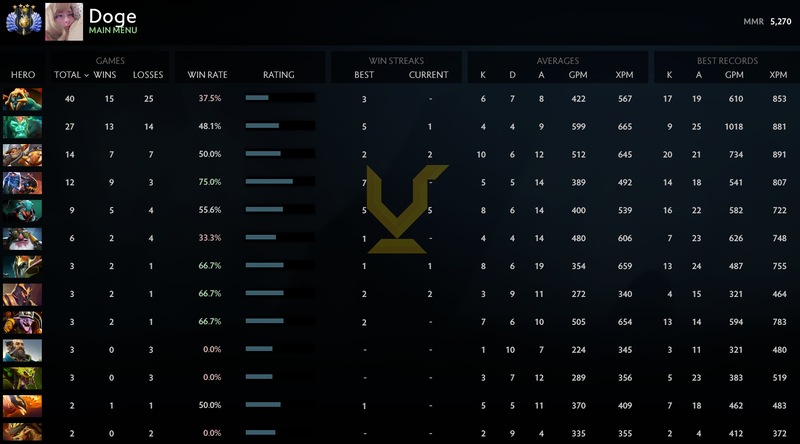 Divine IV | MMR: 5270 - Behavior: 10000