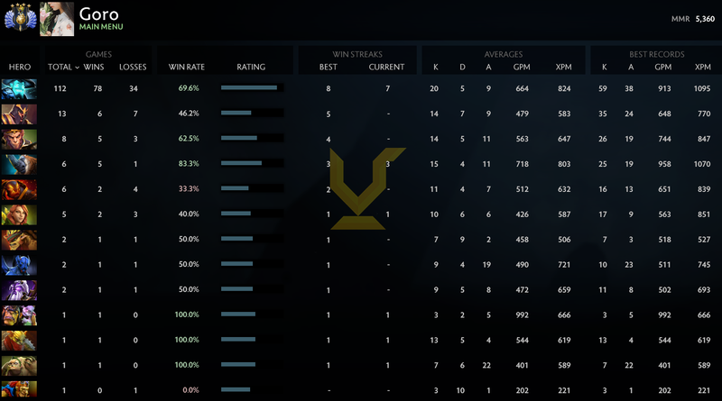 Divine IV | MMR: 5360 - Behavior: 9450