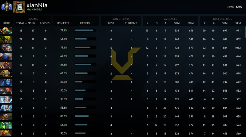 Divine I | MMR: 4700 - Behavior : 9995
