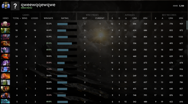 Divine IV | MMR: 5100 - Behavior : 9030