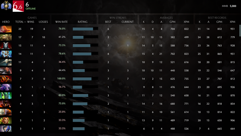 Divine II | MMR: 5000- Behavior: 9865