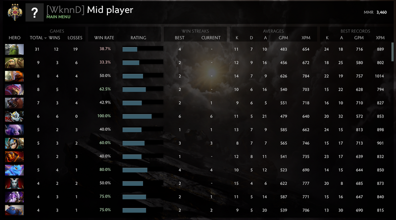 Legend III | MMR: 3460- Behavior: 9150