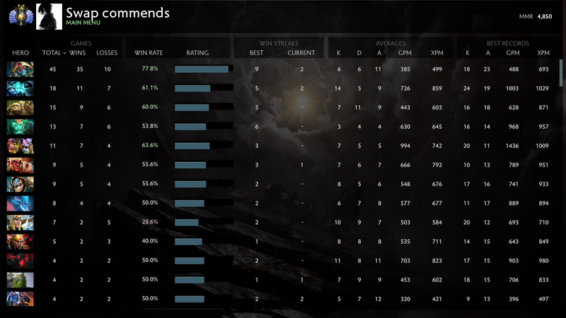 Divine II | MMR: 4850 - Behavior: 7126