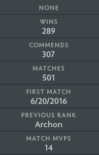 Archon IV | MMR: 2920 - Behavior: 7848