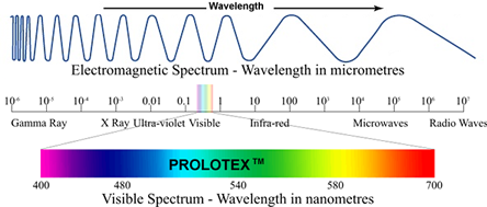the electromagnetic spectrum of light