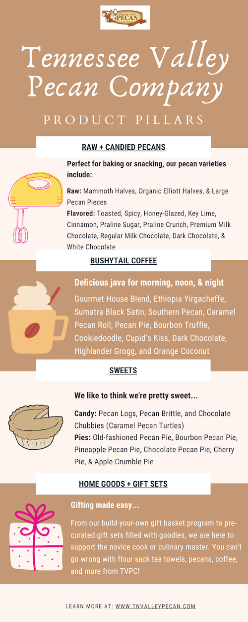 Infographic of product pillars including raw and candied pecans, coffee, sweets, home goods and gift sets | Tennessee Valley Pecan Company