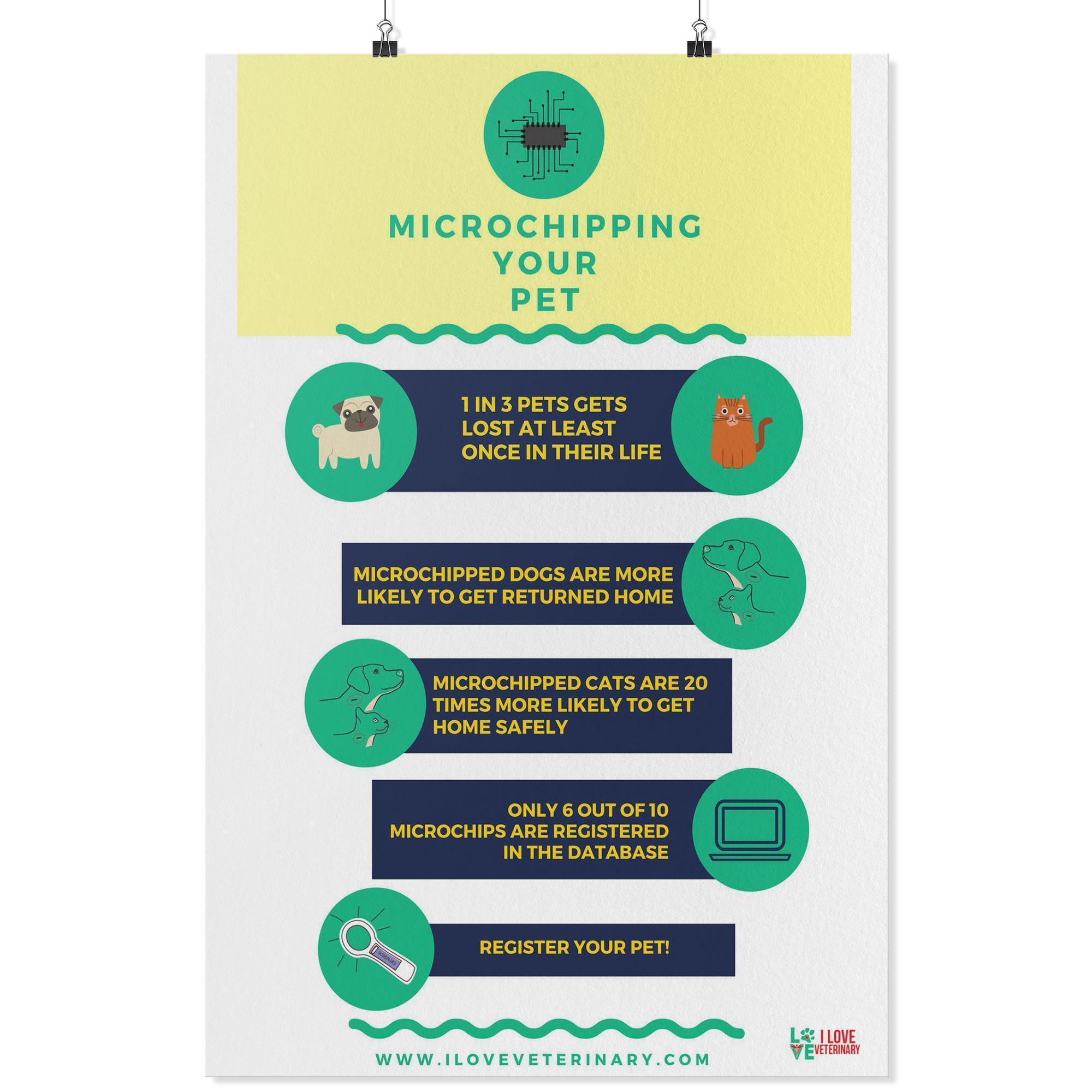 Microchipping your Pet Poster