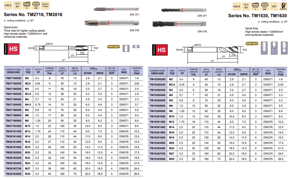RED MACHINE TAP FOR HEATED TREATED STEELS EUROPA TOOL CODE ORDCODE SIZE TDZ PITCH TP THREAD LENGTH THL O/ALL LENGTH LF NECK LENGTH LU CZCMS NO. OF FLUTES NOF STD. BSG TAPPING DRILL DCON DRVS PHD TM27160200 M2 0.4 8 45 13 2.8 2.1 3 DIN371 1.6 TM27160250 M2.5 0.45 9 50 15 2.8 2.1 3 DIN371 2.05 TM27160300 M3 0.5 11 56 18 3.5 2.7 3 DIN371 2.5 TM27160300 M3.5 0.6 12 56 20 4.0 3.0 3 DIN371 2.9 TM27160400 M4 0.7 13 63 21 4.5 3.4 3 DIN371 3.3 TM27160450 M4.5 0.75 14 70 25 6.0 4.9 3 DIN371 3.7 TM27160500 M5 0.8 15 70 25 6.0 4.9 3 DIN371 4.2 TM27160600 M6 1.0 17 80 30 6.0 4.9 3 DIN371 5.0 TM27160800 M8 1.25 20 90 35 8.0 6.2 3 DIN371 6.8 TM27161000 M10 1.5 22 100 39 10.0 8.0 3 DIN371 8.5 TM28161200 M12 1.75 24 110 44 9.0 7.0 3 DIN376 10.2 TM28161400 M14 2.0 26 110 44 11.0 9.0 3 DIN376 12.0 TM28161600 M16 2.0 27 110 44 12.0 9.0 3 DIN376 14.0 TM28161800 M18 2.5 30 125 50 14.0 11.0 4 DIN376 15.5 TM28162000 M20 2.5 32 140 54 16.0 12.0 4 DIN376 17.5 TM28162200 M22 2.5 32 140 54 18.0 14.5 4 DIN376 19.5 TM28162400 M24 3.0 34 160 60 18.0 14.5 4 DIN376 21.0 TM28162700 M27 3.0 36 160 60 20.0 16.0 4 DIN376 24.0 TM28163000 M30 3.5 40 180 70 22.0 18.0 4 DIN376 26.5 EUROPA CODE ORDCODE SIZE TDZ PITCH TP THREAD LENGTH THL O/ALL LENGTH LF NECK LENGTH LU CZCMS NO. OF FLUTES NOF STD. BSG TAPPING DRILL DCON DRVS PHD TM15300200 M2 0.4 8 45 13 2.8 2.1 3 DIN371 1.6 TM15300250 M2.5 0.45 9 50 15 2.8 2.1 3 DIN371 2.05 TM15300300 M3 0.5 6 56 18 3.5 2.7 3 DIN371 2.5 TM15300400 M4 0.7 7 63 21 4.5 3.4 3 DIN371 3.3 TM15300500 M5 0.8 8 70 25 6.0 4.9 3 DIN371 4.2 TM15300600 M6 1.0 10 80 30 6.0 4.9 3 DIN371 5.0 TM15300800 M8 1.25 13 90 35 8.0 6.2 3 DIN371 6.8 TM15301000 M10 1.5 15 100 39 10.0 8.0 3 DIN371 8.5 TM16301200 M12 1.75 18 110 44 9.0 7.0 3 DIN376 10.2 TM16301400 M14 2.0 20 110 44 11.0 9.0 3 DIN376 12.0 TM16301600 M16 2.0 20 110 44 12.0 9.0 3 DIN376 14.0 TM16301800 M18 2.5 25 125 50 14.0 11.0 4 DIN376 15.5 TM16302000 M20 2.5 25 140 54 16.0 12.0 4 DIN376 17.5 TM16302400 M24 3.0 30 160 60 18.0 14.5 4 DI
