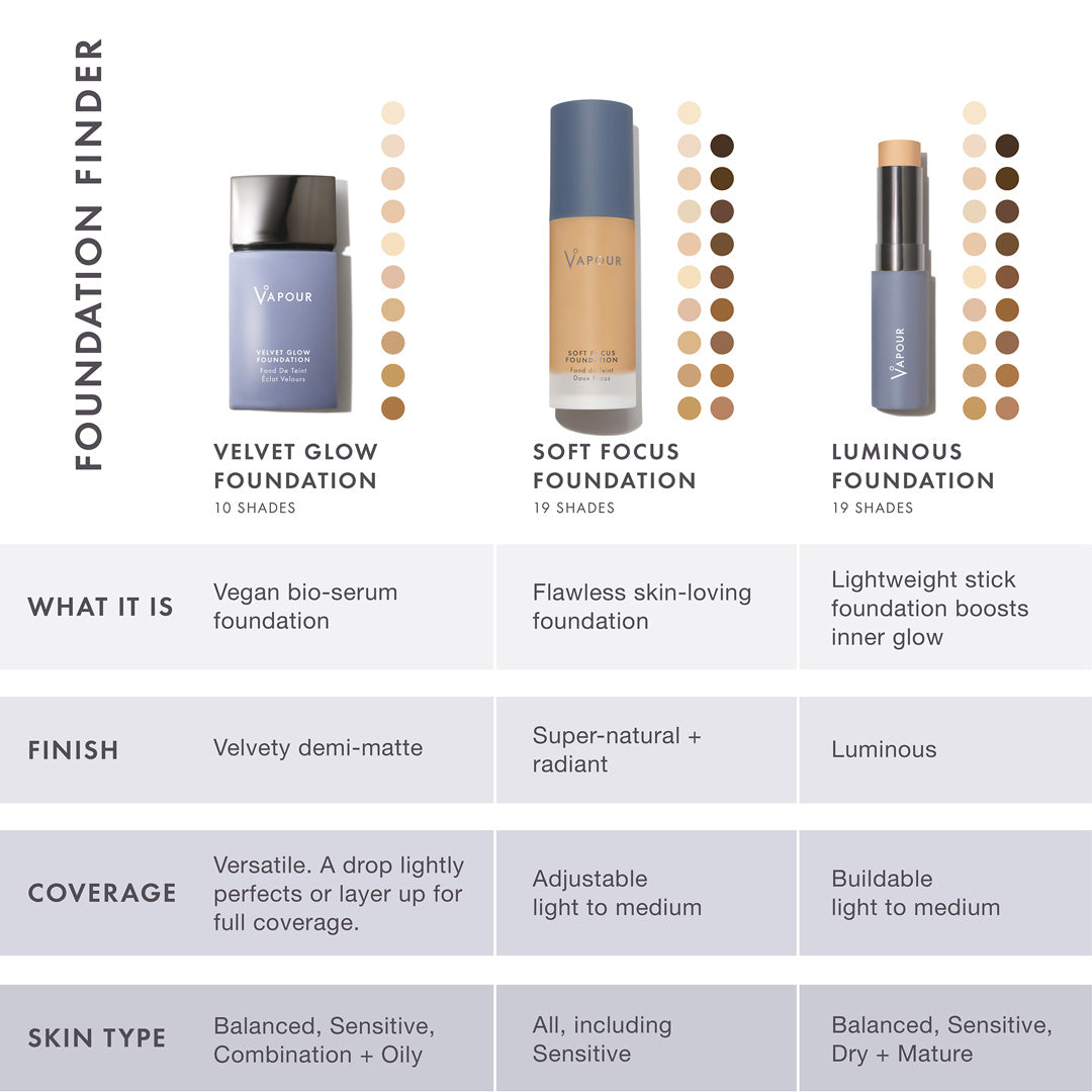 Luminous Foundation Chart