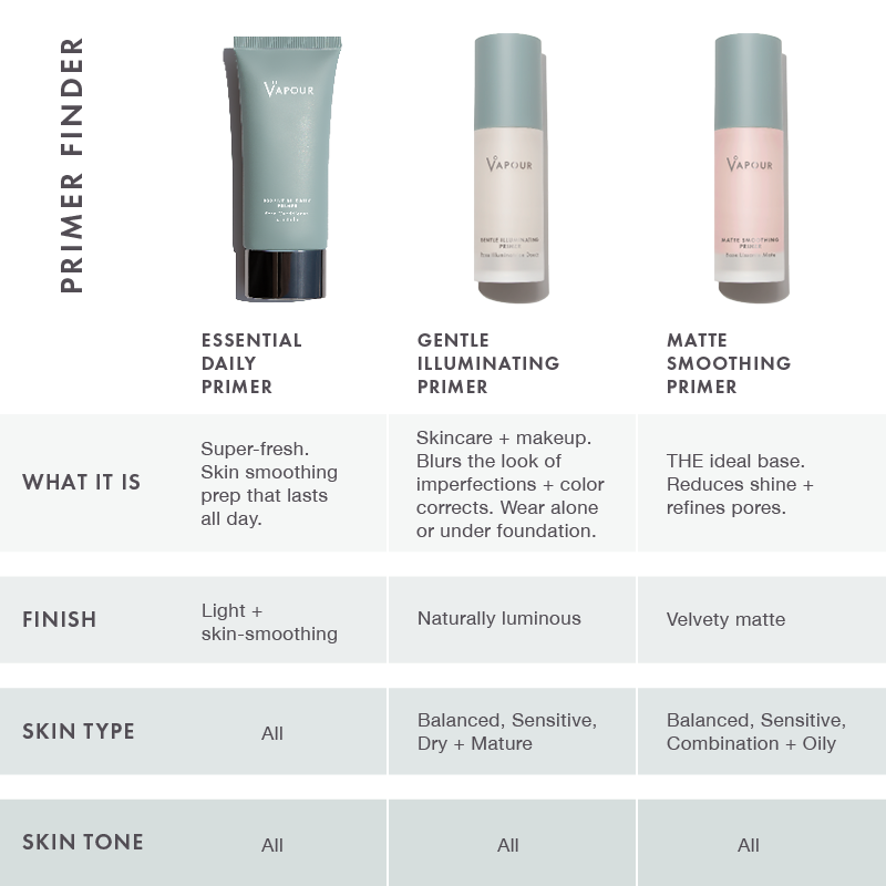 Primer Sample Set