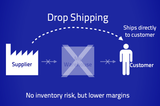 Drop Shipping Service Fee -Monthly