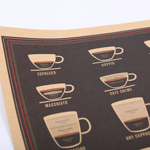 Coffee Espresso Matching Diagram Poster Wall Sticker