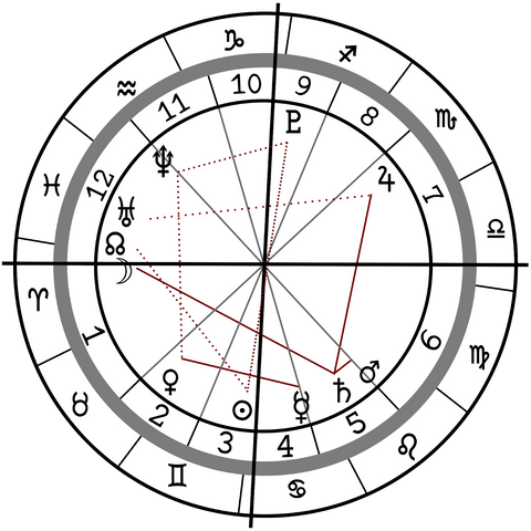 A Complete Guide to Reading Your Own Natal Chart - Karma and Luck