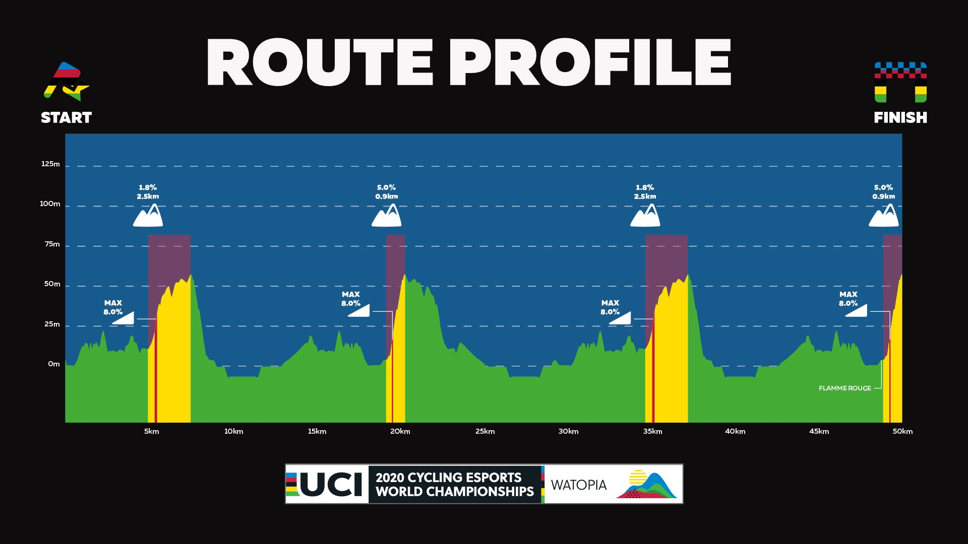Route profile for Zwift Worlds