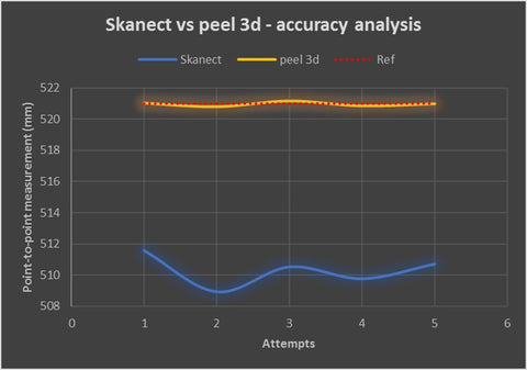 Accuracy comparison between peel 3d and Skanect