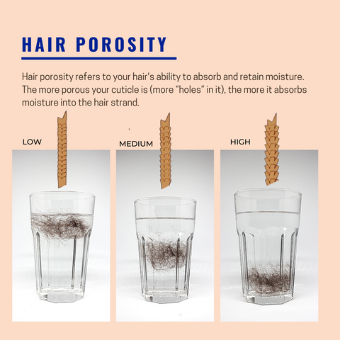 How to measure hair porosity