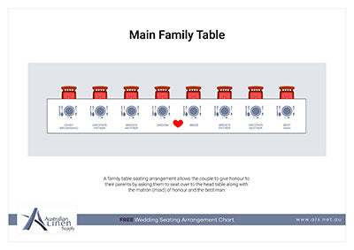 Main Family Table C