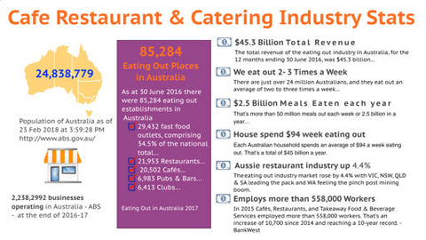 Cafe Restaurant & Catering Industry Stats -Triumvirate MMA
