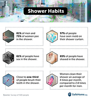 Shower habits
