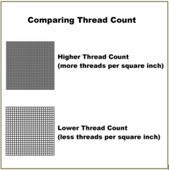Thread Count vs. Low Thread Count