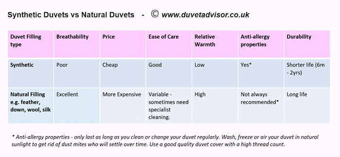 Synthetic duvets vs Natural duvets