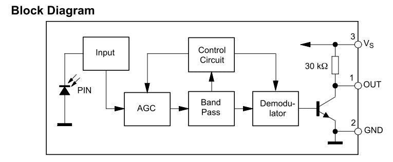 how ir sensor module and ir remote works? \u2013 robokitshopblock diagram this block diagram consist 5 stages to output the signal to the microcontroller in the first stage the pin photo diode receives the signals