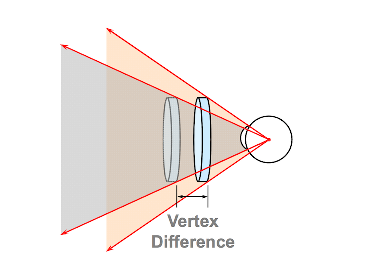 Progressive lenses.  Are they the same?  Back vertex distance and how it is important