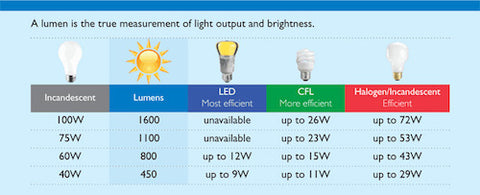 What is a lumen. Credit: Interstate Electric
