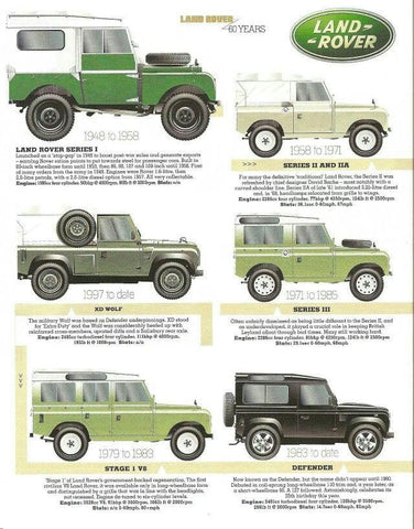 Land Rover poster depicting the evolution of the defender from series 1 to current