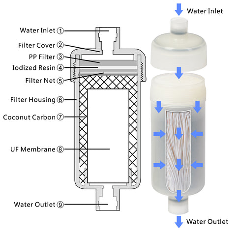 Geekpure Replacement Filter for Emergency Water Filter ( 1 piece )