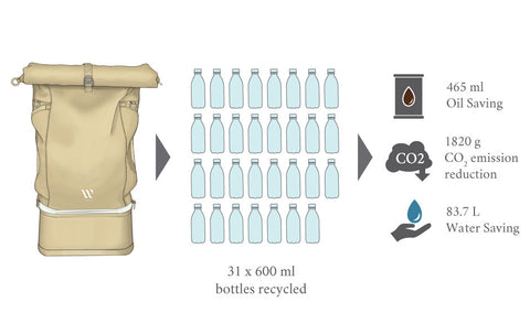 WAYKS ONE Backpack Plastic Bottle Recycling