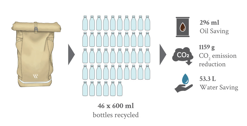 WAYKS ONE Day Pack Compact Recycling Plastic Bottles