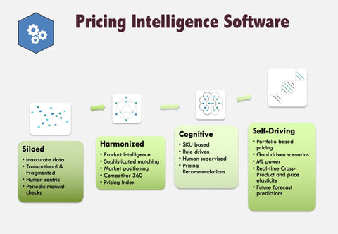 atomi consultancy Singapore pricing intelligence