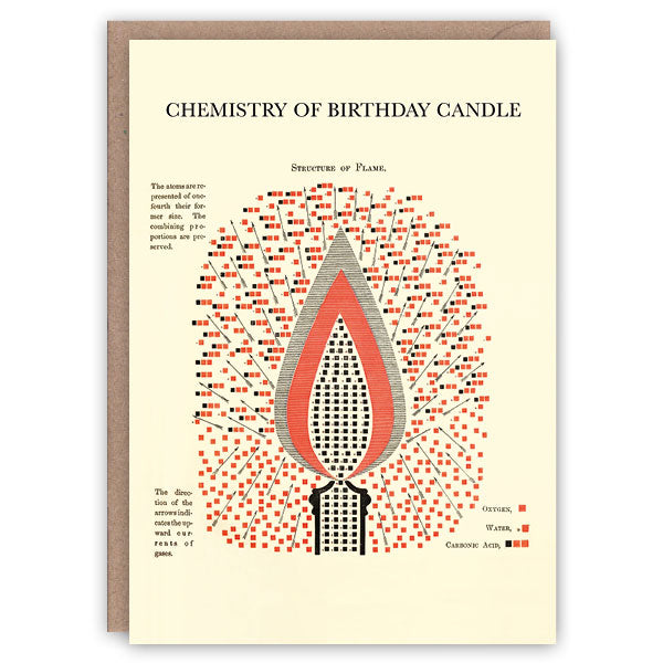Chemistry of a birthday candle greeting card