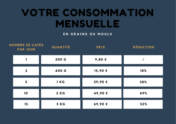 consommation-cafe