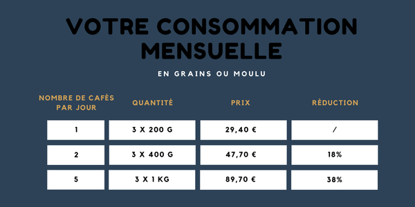 consommation 3 mois