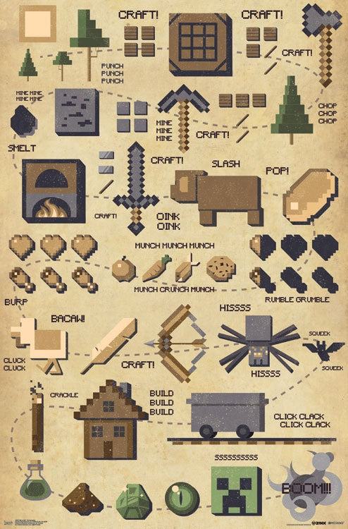 Minecraft - Pictographic Wall Poster - Kryptonite Character Store