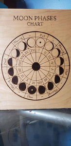 Moon Phases Chart