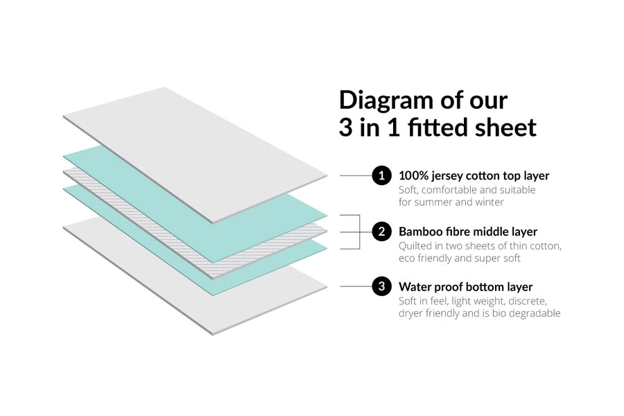 Cot Size 3-in-1 Fitted Sheet