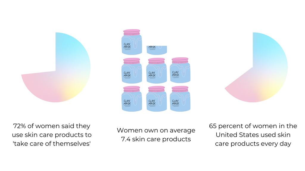 The aforementioned skin care statistics in infographic form