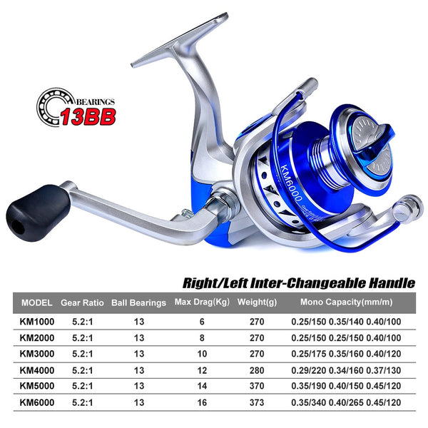 New KM Spinning Reel Double Spool Fishing Reel 5.2: 1BB Metal Spool Fishing Reels Carp Fishing Sea Fishing Outdoor Casting Reel