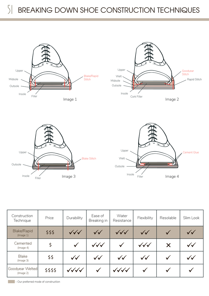 51 Label Shoe Construction Comparison Chart