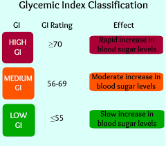 Glycemic Index of Foods