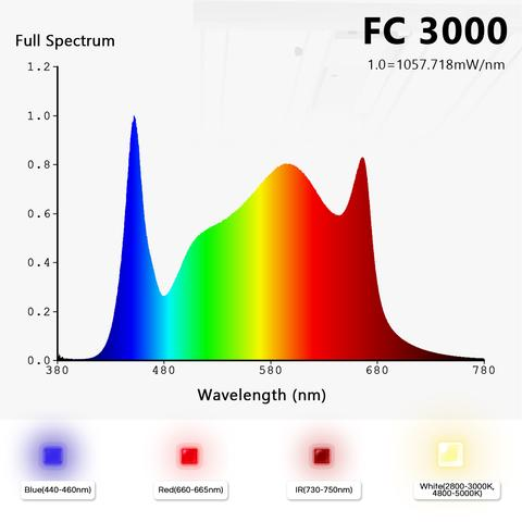 fc 3000 full spectrum led grow light