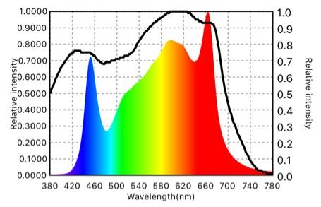 Light Spectrum of the PanthrX from Crecer Lighting