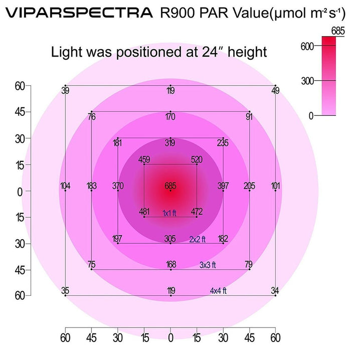 Viparspectra Reflector Series R900 900W LED Grow Light (Long)