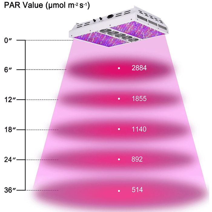 Viparspectra PAR1200 Dimmable LED Grow Light - Right Bud