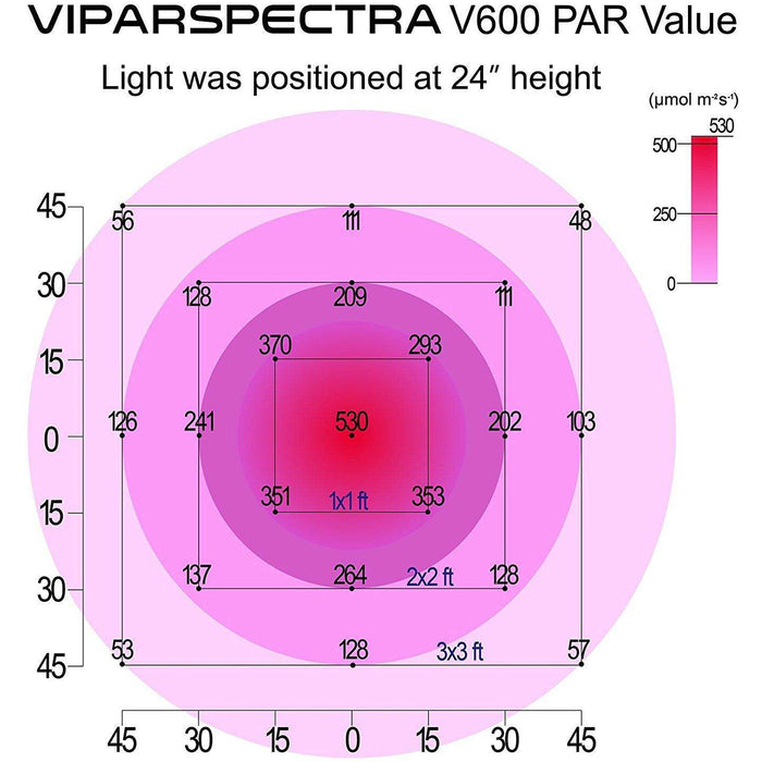 Viparspectra V600 600w LED Grow Light - Right Bud